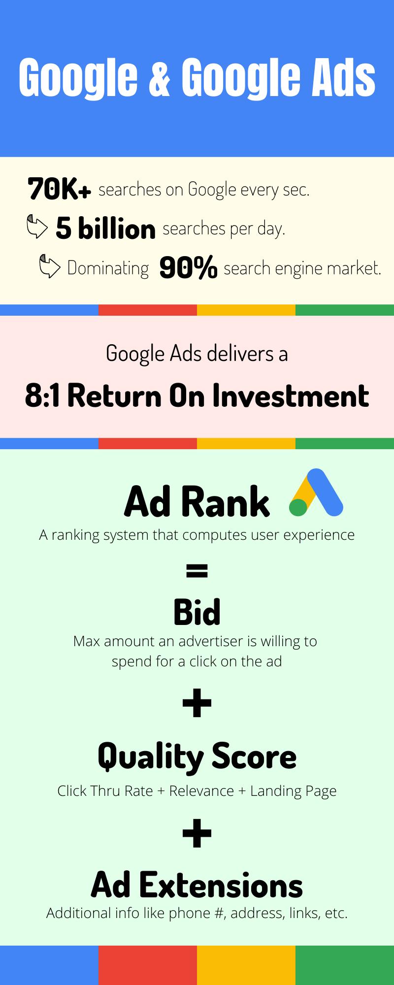 Google Ads Infographic